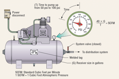 Air Compressor Information